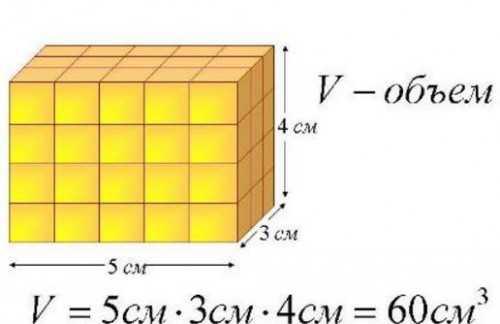 Как определить объем комнаты