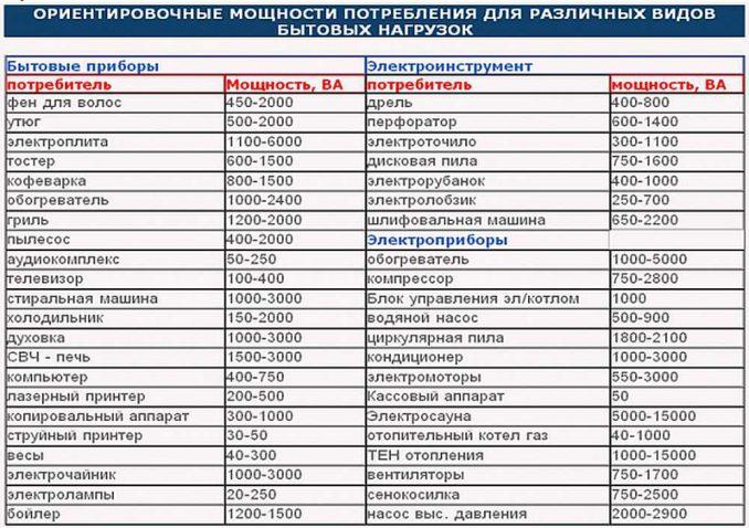 Сводная таблица потребляемых мощностей различных бытовых электроприборов.