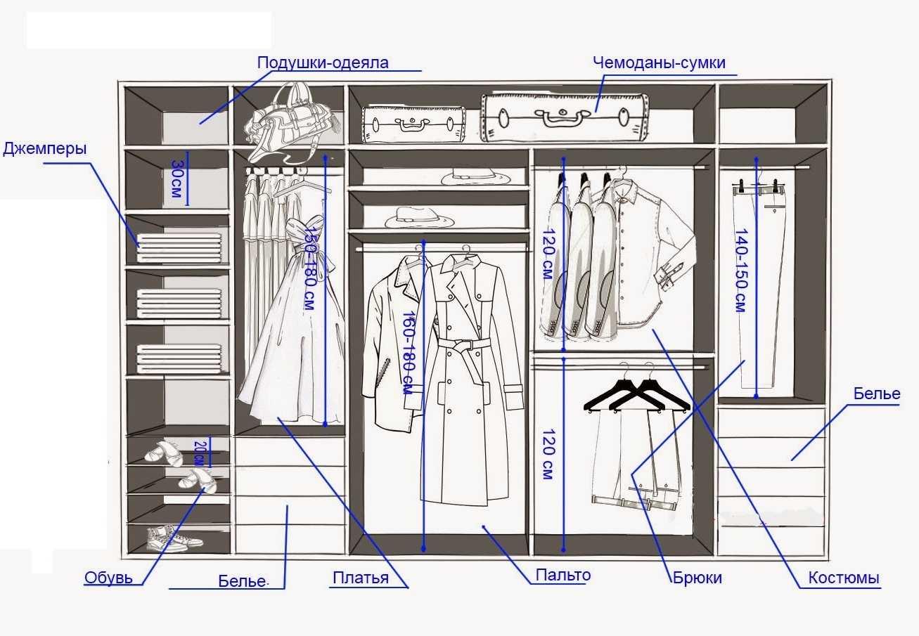 Схема гардеробной своими руками фото 847