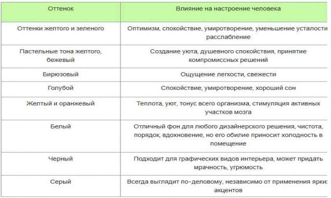 Сочетание цветов в интерьере таблица и варианты: рекомендации и фото примеры сочетания цвета