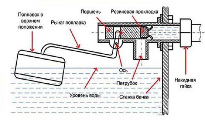 Сливной механизм бачка унитаза: как работает и основы ремонта